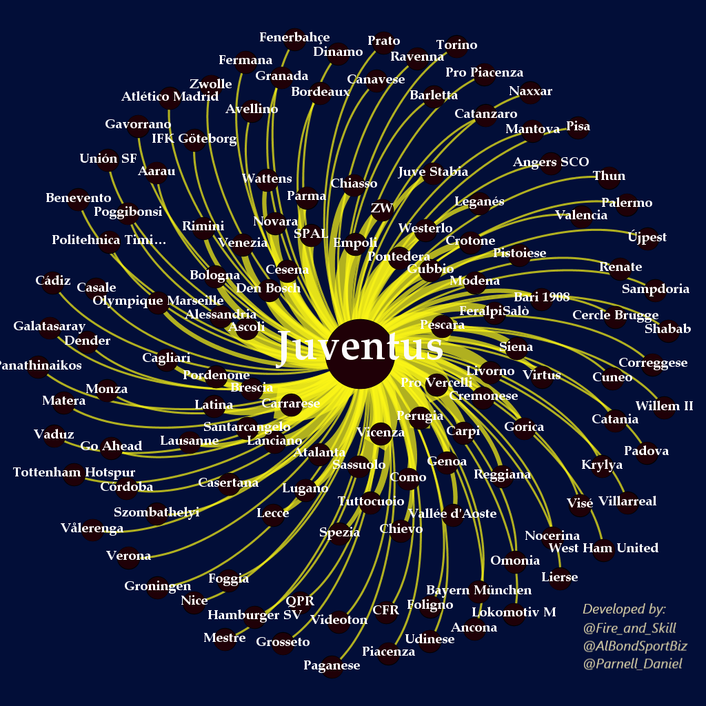 Juventus Loan ego network.png